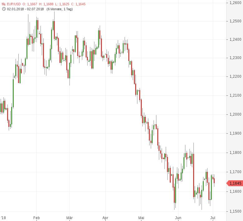 FX-Mittagsbericht-US-Dollar-startet-fester-in-die-neue-Woche-Tomke-Hansmann-GodmodeTrader.de-1