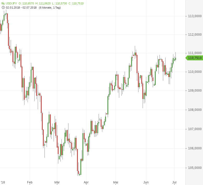USD-JPY-Tankan-mit-Licht-und-Schatten-Chartanalyse-Tomke-Hansmann-GodmodeTrader.de-1