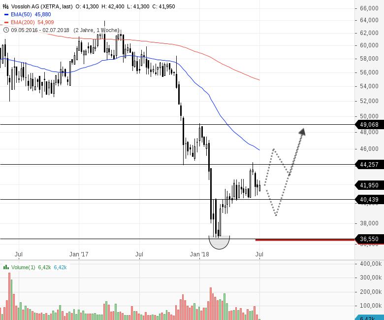 Drei-interessante-Trading-Ideen-Chartanalyse-Bernd-Senkowski-GodmodeTrader.de-3