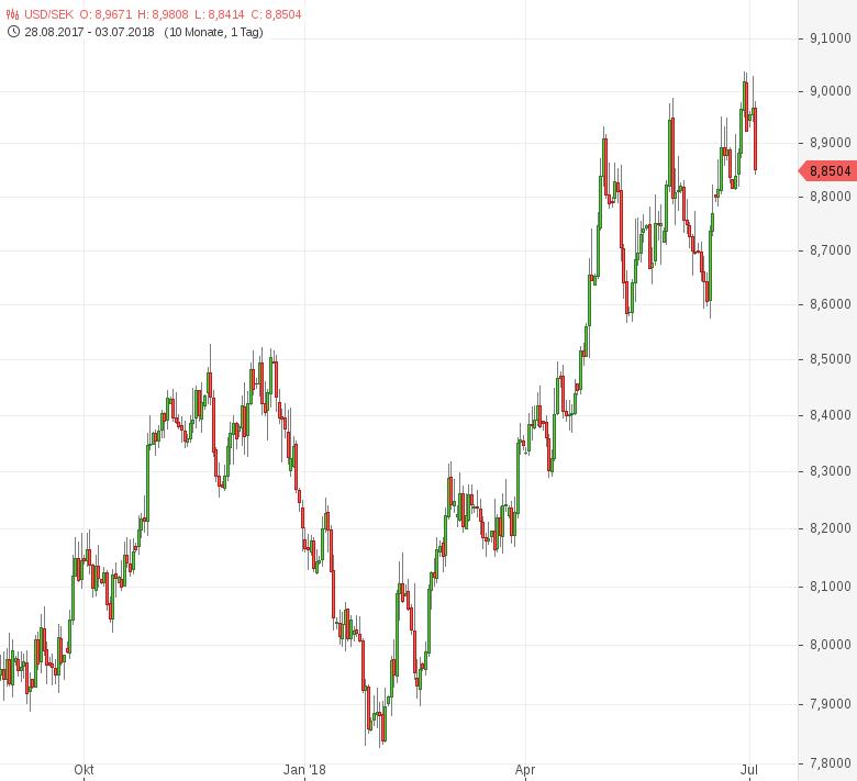 USD-SEK-Riksbank-kündigt-Zinsanhebungen-zum-Jahresende-an-Chartanalyse-Tomke-Hansmann-GodmodeTrader.de-1