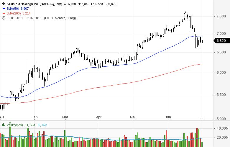 Top-Buzz-Twitter-PayPal-Moody-s-und-sieben-weitere-US-Aktien-stehen-gerade-im-Fokus-der-Anleger-Kommentar-GodmodeTrader-Team-GodmodeTrader.de-1