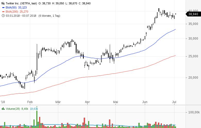 Top-Buzz-Twitter-PayPal-Moody-s-und-sieben-weitere-US-Aktien-stehen-gerade-im-Fokus-der-Anleger-Kommentar-GodmodeTrader-Team-GodmodeTrader.de-3