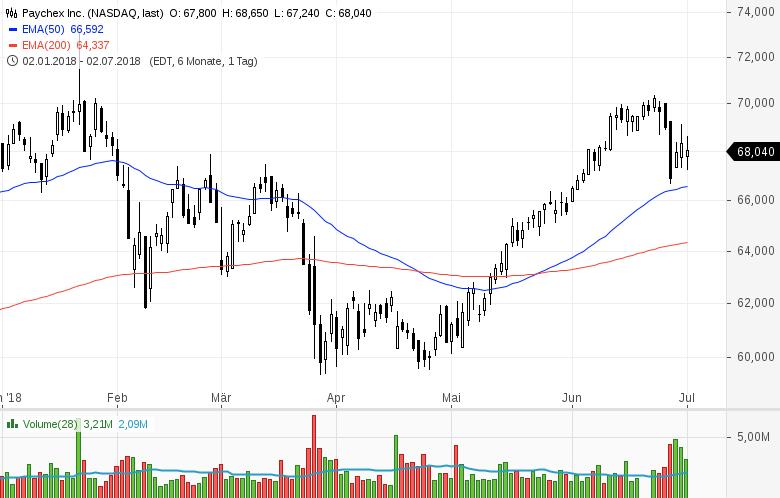 Top-Buzz-Twitter-PayPal-Moody-s-und-sieben-weitere-US-Aktien-stehen-gerade-im-Fokus-der-Anleger-Kommentar-GodmodeTrader-Team-GodmodeTrader.de-4