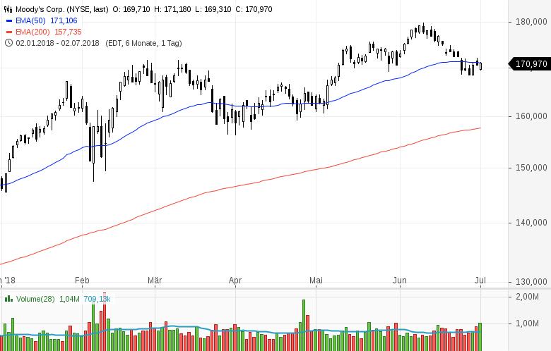 Top-Buzz-Twitter-PayPal-Moody-s-und-sieben-weitere-US-Aktien-stehen-gerade-im-Fokus-der-Anleger-Kommentar-GodmodeTrader-Team-GodmodeTrader.de-5