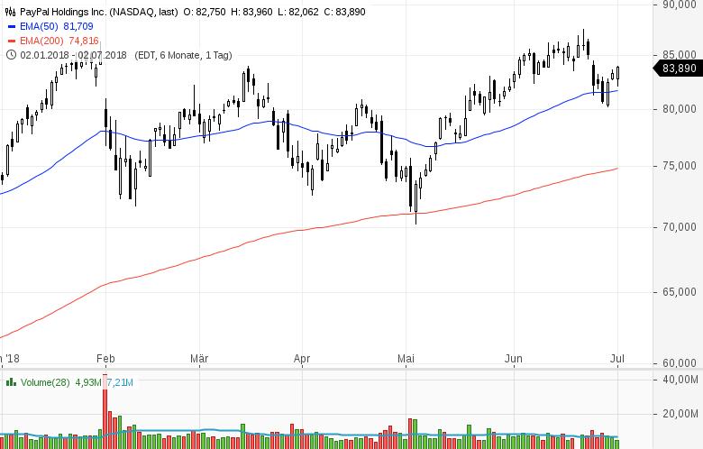 Top-Buzz-Twitter-PayPal-Moody-s-und-sieben-weitere-US-Aktien-stehen-gerade-im-Fokus-der-Anleger-Kommentar-GodmodeTrader-Team-GodmodeTrader.de-6