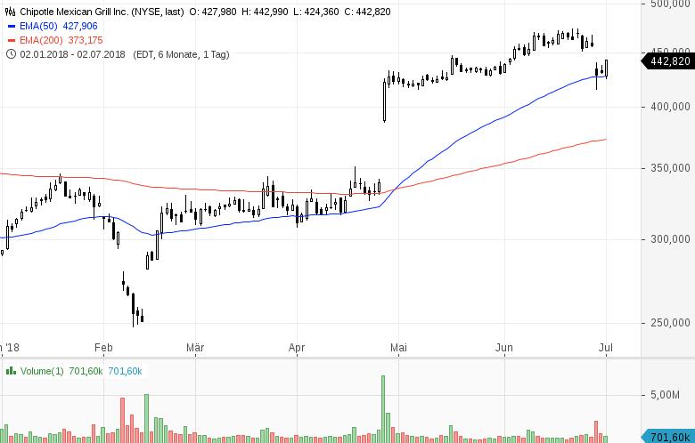 Top-Buzz-Twitter-PayPal-Moody-s-und-sieben-weitere-US-Aktien-stehen-gerade-im-Fokus-der-Anleger-Kommentar-GodmodeTrader-Team-GodmodeTrader.de-7