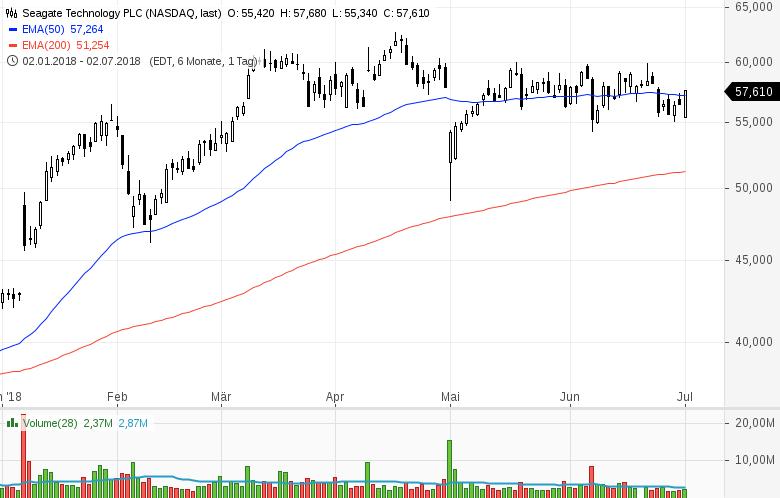 Top-Buzz-Twitter-PayPal-Moody-s-und-sieben-weitere-US-Aktien-stehen-gerade-im-Fokus-der-Anleger-Kommentar-GodmodeTrader-Team-GodmodeTrader.de-9