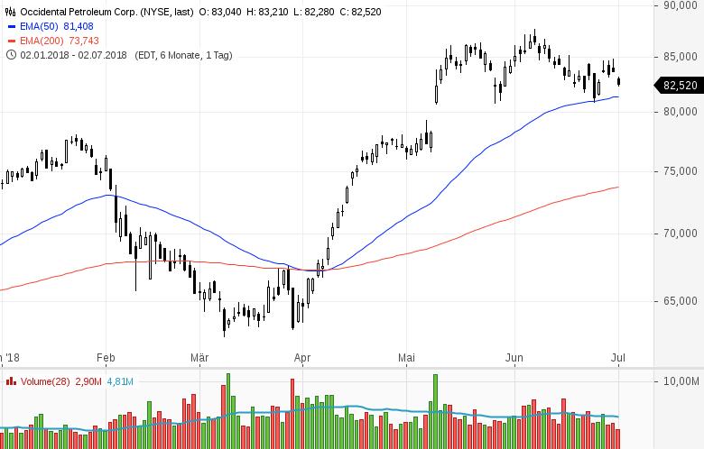 Top-Buzz-Twitter-PayPal-Moody-s-und-sieben-weitere-US-Aktien-stehen-gerade-im-Fokus-der-Anleger-Kommentar-GodmodeTrader-Team-GodmodeTrader.de-10