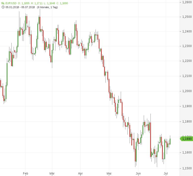 EUR-USD-überschreitet-1-17er-Marke-Chartanalyse-Tomke-Hansmann-GodmodeTrader.de-1