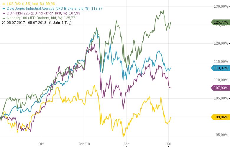DAX-Das-ist-ein-Trade-wars-are-easy-to-win-Markt-Chartanalyse-Harald-Weygand-GodmodeTrader.de-2
