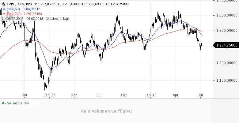Gold-und-Silber-krisensicher-Keiner-will-mehr-Edelmetalle-kaufen-Kommentar-Clemens-Schmale-GodmodeTrader.de-1