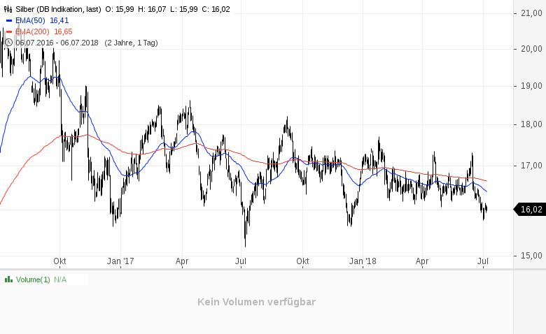 Gold-und-Silber-krisensicher-Keiner-will-mehr-Edelmetalle-kaufen-Kommentar-Clemens-Schmale-GodmodeTrader.de-2