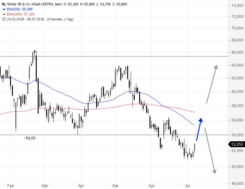 STRÖER-Aggressive-Tradingchance-Chartanalyse-Rene-Berteit-GodmodeTrader.de-2
