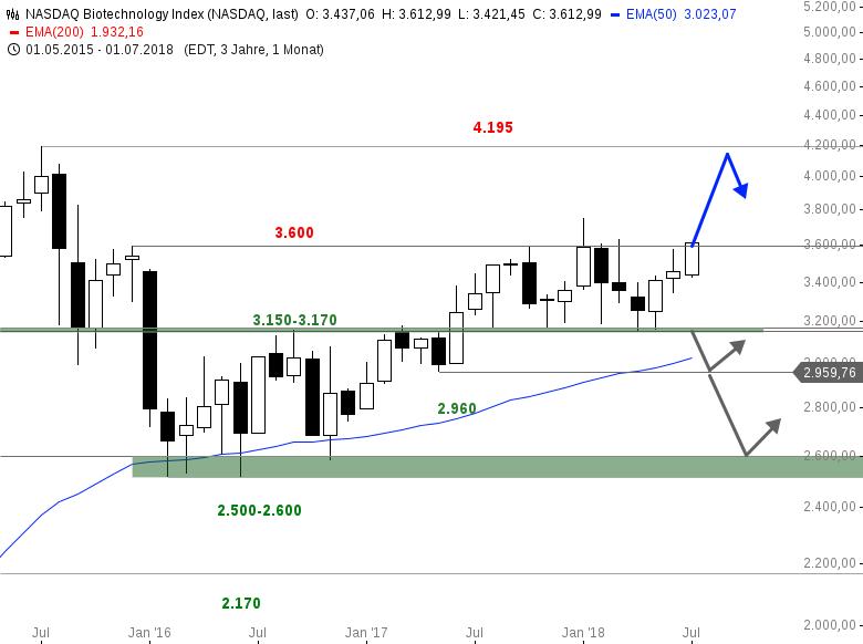 NASDAQ-BIOTECH-INDEX-Klappt-es-im-5-Anlauf-Chartanalyse-Bastian-Galuschka-GodmodeTrader.de-1