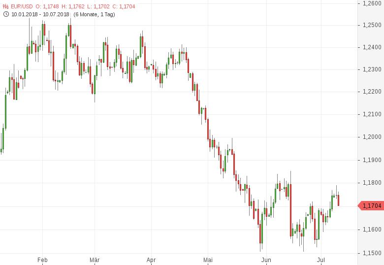 FX-Mittagsbericht-US-Dollar-erholt-sich-von-Dreieinhalbwochentief-Tomke-Hansmann-GodmodeTrader.de-1