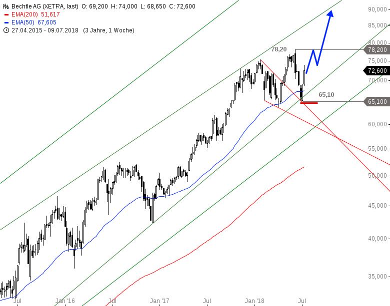 BECHTLE-kauft-zu-Aktienkurs-springt-an-Chartanalyse-Alexander-Paulus-GodmodeTrader.de-5