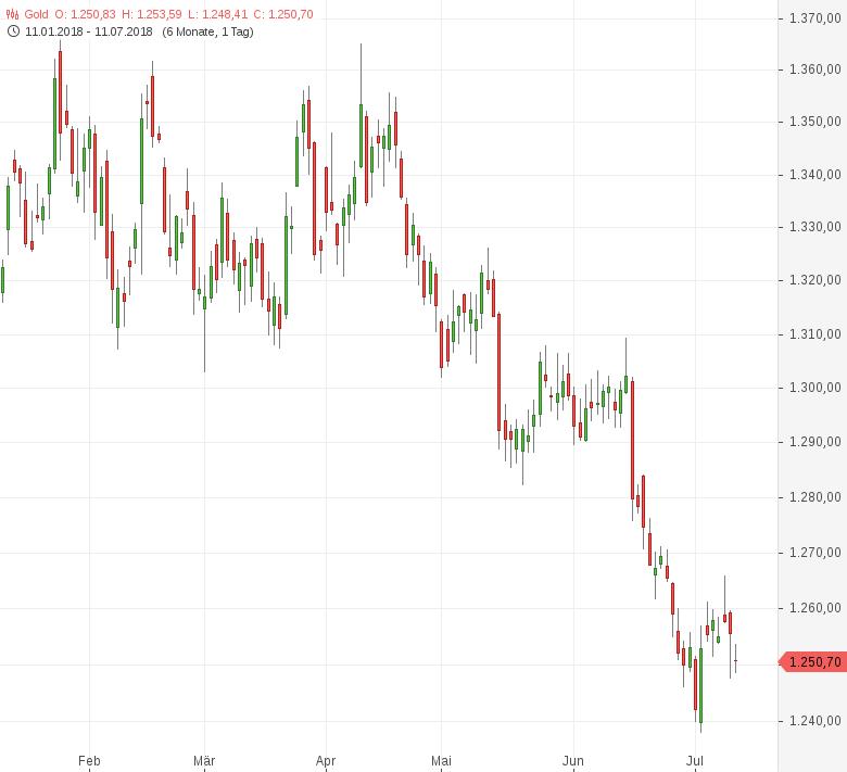 Gold-Handelsstreit-wieder-im-Fokus-Tomke-Hansmann-GodmodeTrader.de-1