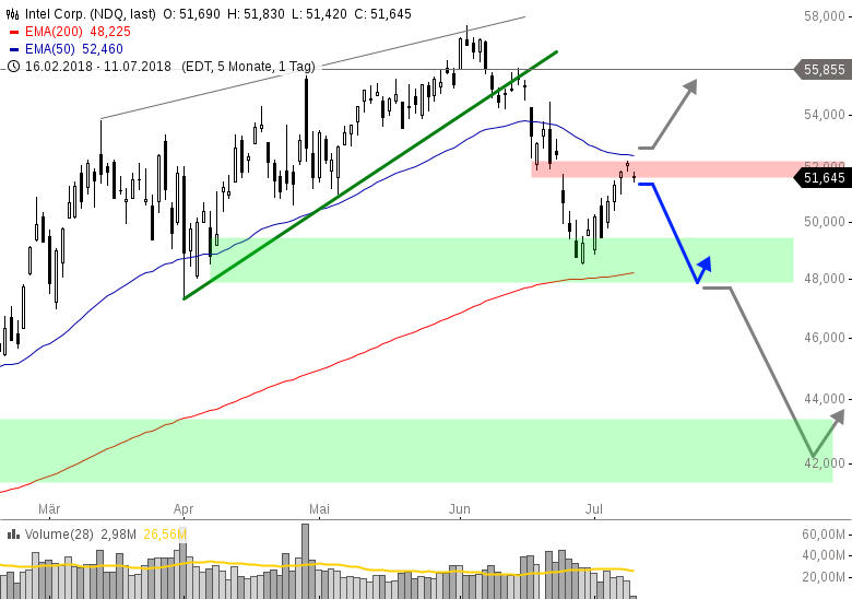 INTEL-Nächster-Stopp-48-USD-Chartanalyse-Henry-Philippson-GodmodeTrader.de-1