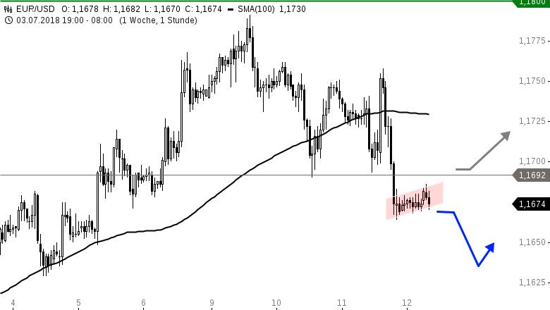 EUR-USD-Tagesausblick-Kursrutsch-am-Abend-Chartanalyse-Henry-Philippson-GodmodeTrader.de-1