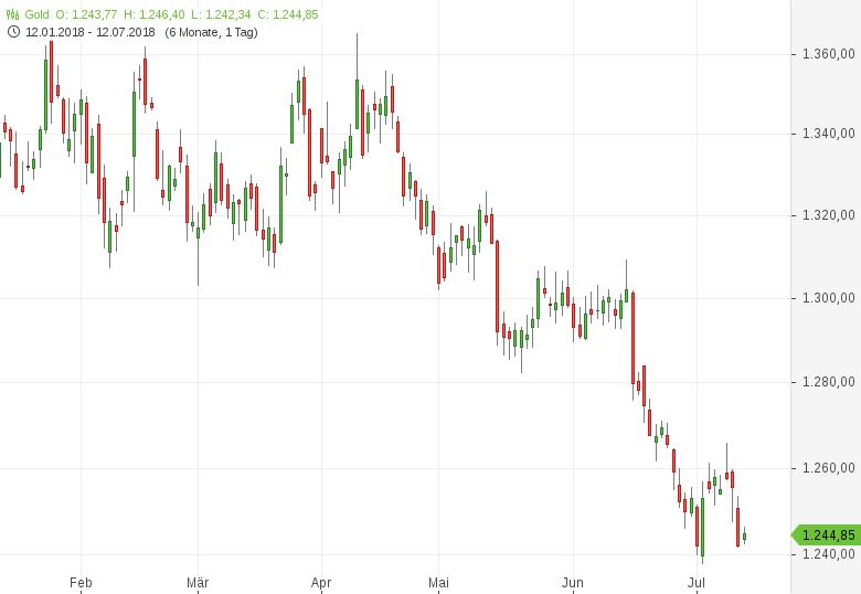 Gold-US-Dollar-gibt-die-Richtung-vor-Tomke-Hansmann-GodmodeTrader.de-1