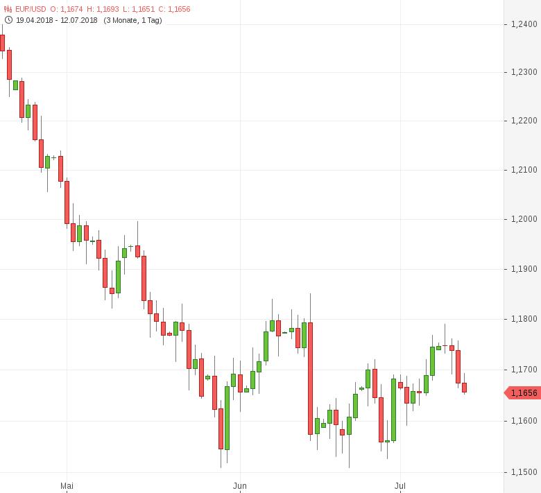 FX-Mittagsbericht-US-Dollar-Aufwertung-setzt-sich-fort-Tomke-Hansmann-GodmodeTrader.de-1