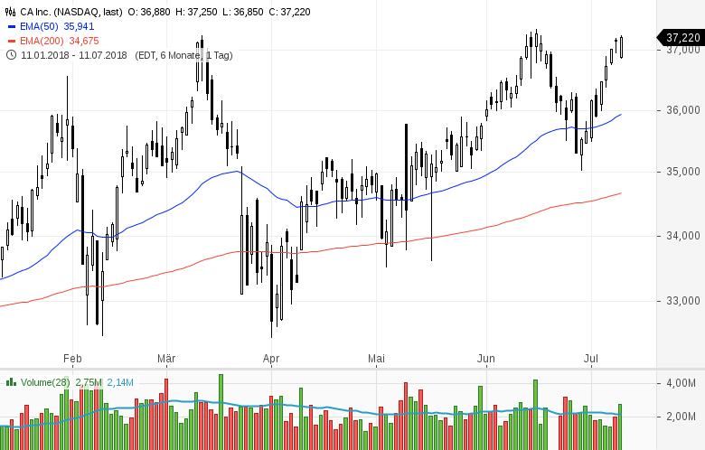 Top-Buzz-American-Airlines-TripAdvisor-und-acht-weitere-US-Aktien-stehen-heute-im-Fokus-der-Anleger-Kommentar-GodmodeTrader-Team-GodmodeTrader.de-3