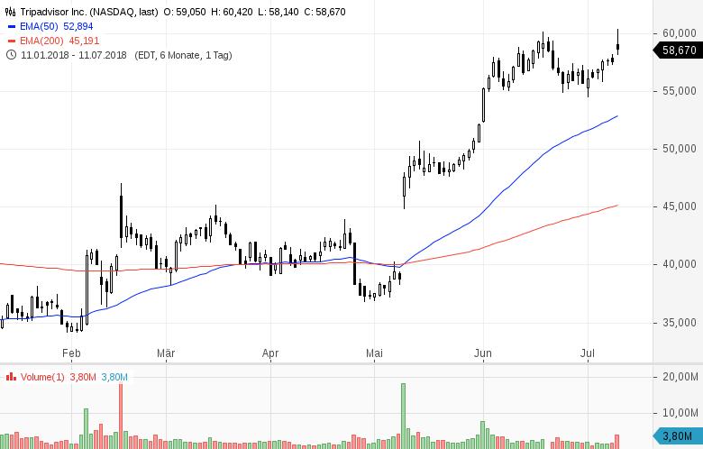 Top-Buzz-American-Airlines-TripAdvisor-und-acht-weitere-US-Aktien-stehen-heute-im-Fokus-der-Anleger-Kommentar-GodmodeTrader-Team-GodmodeTrader.de-10