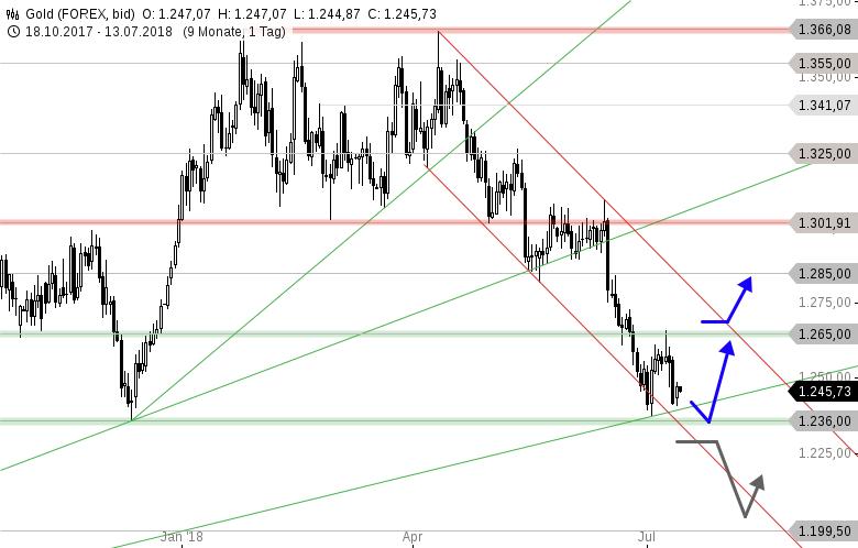 GOLD-Tagesausblick-Ziel-erreicht-Trendwende-möglich-Chartanalyse-Thomas-May-GodmodeTrader.de-1