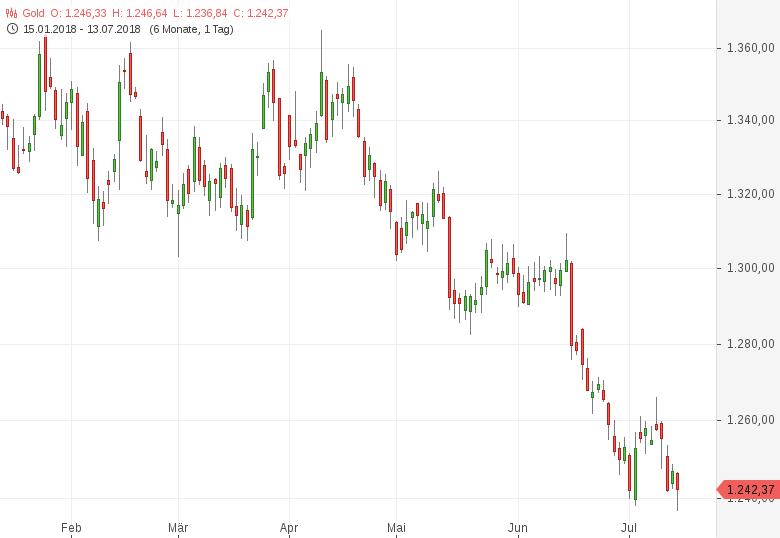 Gold-Neuer-Anlauf-in-Richtung-1-400-US-Dollar-Tomke-Hansmann-GodmodeTrader.de-1