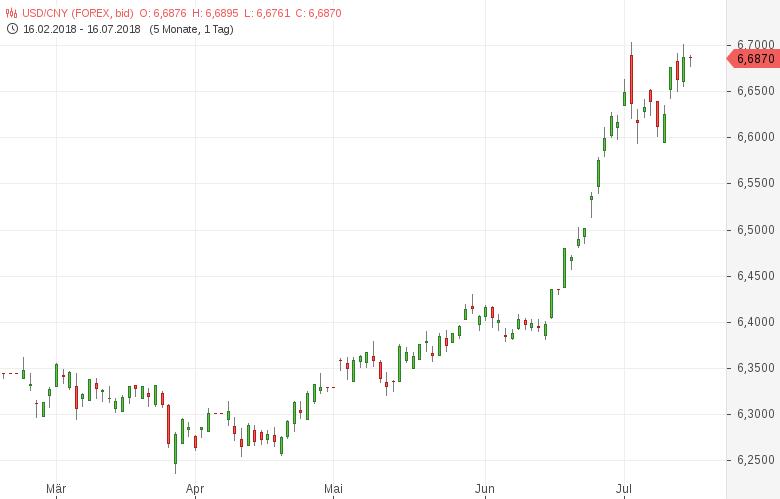 USD-CNY-Chinesische-Wirtschaft-wächst-um-6-7-Prozent-Chartanalyse-Tomke-Hansmann-GodmodeTrader.de-1