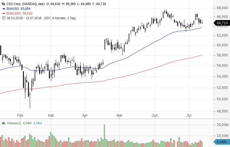 Top-Buzz-Progressive-Arconic-und-acht-weitere-US-Aktien-stehen-heute-im-Fokus-Kommentar-GodmodeTrader-Team-GodmodeTrader.de-6