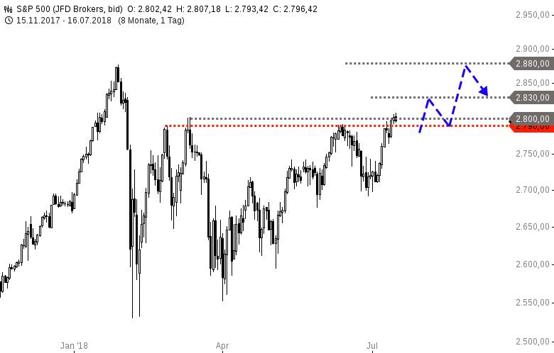 S-P-500-und-Nasdaq100-Für-kurzfristig-ausgerichtete-Trader-Chartanalyse-Harald-Weygand-GodmodeTrader.de-1