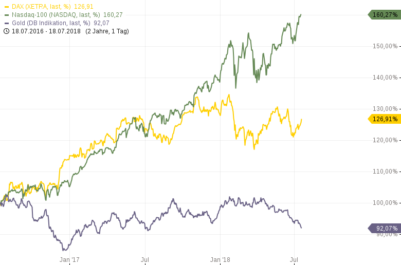 DAX-Stärkerer-Kapitalerhalt-als-Gold-Chartanalyse-Harald-Weygand-GodmodeTrader.de-1