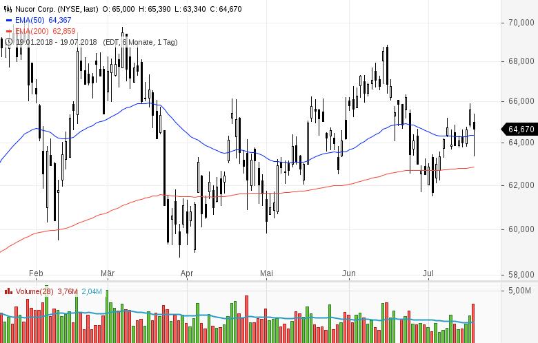 Top-Buzz-Nucor-eBay-und-acht-weitere-US-Aktien-stehen-heute-im-Fokus-der-Anleger-Kommentar-GodmodeTrader-Team-GodmodeTrader.de-1
