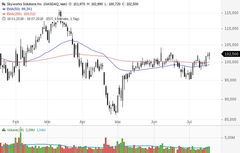 Top-Buzz-Nucor-eBay-und-acht-weitere-US-Aktien-stehen-heute-im-Fokus-der-Anleger-Kommentar-GodmodeTrader-Team-GodmodeTrader.de-3