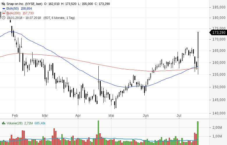 Top-Buzz-Nucor-eBay-und-acht-weitere-US-Aktien-stehen-heute-im-Fokus-der-Anleger-Kommentar-GodmodeTrader-Team-GodmodeTrader.de-4