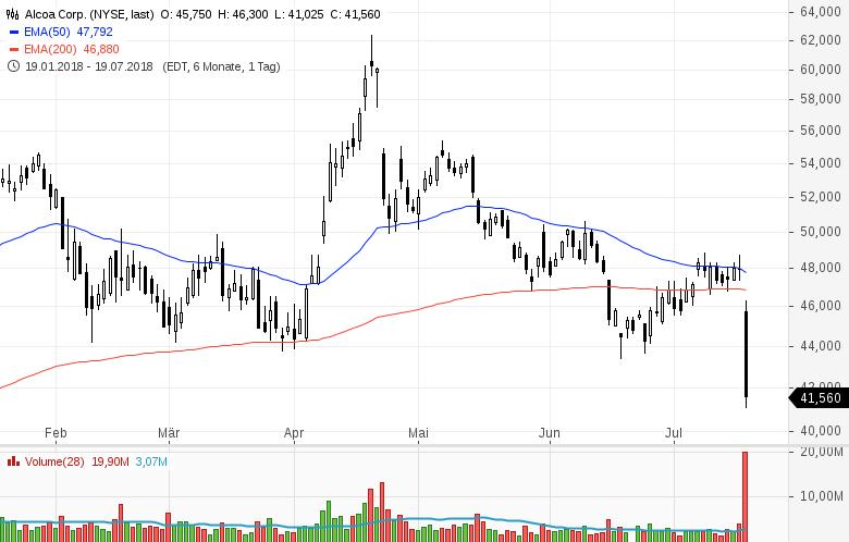 Top-Buzz-Nucor-eBay-und-acht-weitere-US-Aktien-stehen-heute-im-Fokus-der-Anleger-Kommentar-GodmodeTrader-Team-GodmodeTrader.de-5