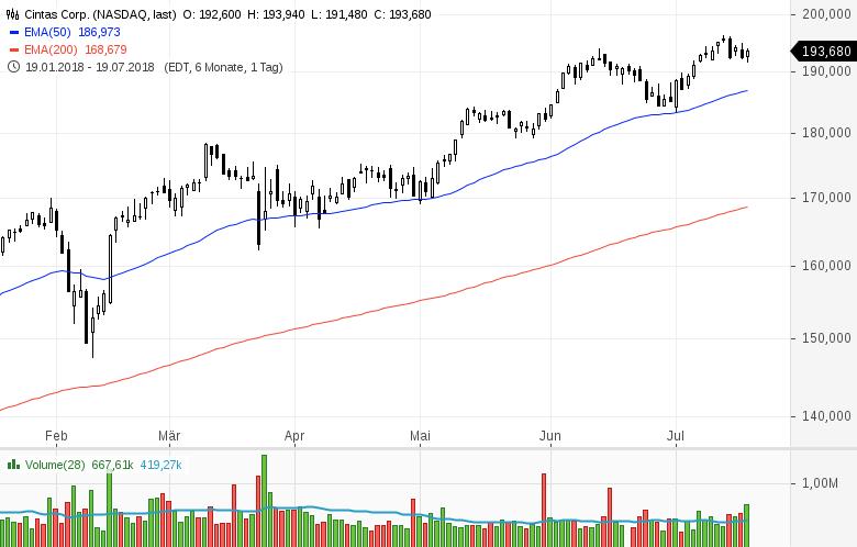 Top-Buzz-Nucor-eBay-und-acht-weitere-US-Aktien-stehen-heute-im-Fokus-der-Anleger-Kommentar-GodmodeTrader-Team-GodmodeTrader.de-6