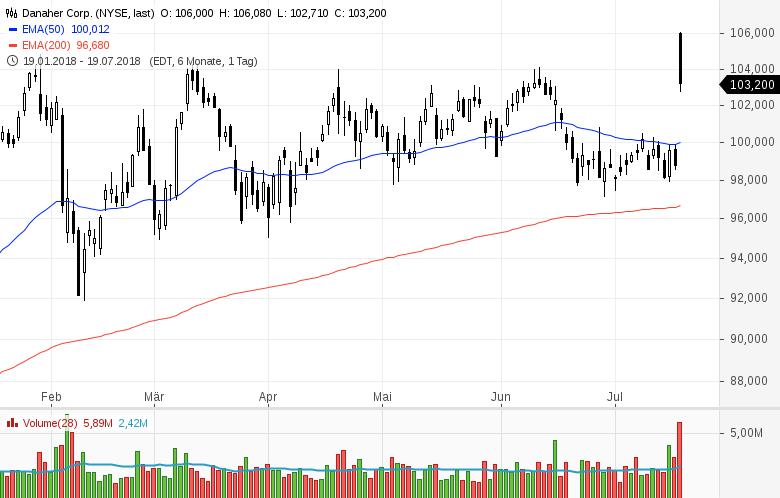 Top-Buzz-Nucor-eBay-und-acht-weitere-US-Aktien-stehen-heute-im-Fokus-der-Anleger-Kommentar-GodmodeTrader-Team-GodmodeTrader.de-7