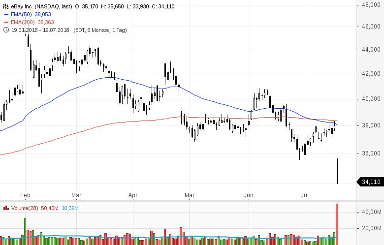 Top-Buzz-Nucor-eBay-und-acht-weitere-US-Aktien-stehen-heute-im-Fokus-der-Anleger-Kommentar-GodmodeTrader-Team-GodmodeTrader.de-10