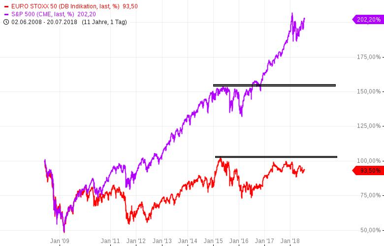 Mein-Motto-Jedes-weitere-Hoch-bei-Aktien-und-Indizes-verkaufen-Chartanalyse-Rocco-Gräfe-GodmodeTrader.de-1