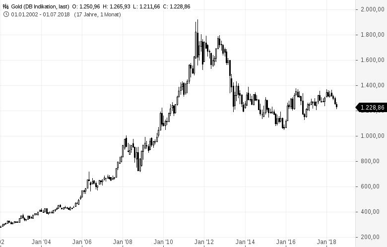 Die Gold-Silber-Ratio ist nach ihrem Ausflug über die 80 wieder auf knapp über 70 gefallen - dank eines starken Anstiegs des Silberpreises in den vergangenen Wochen.