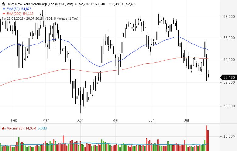 Top-Buzz-Mondelez-Centene-und-acht-weitere-US-Aktien-stehen-heute-im-Fokus-Kommentar-GodmodeTrader-Team-GodmodeTrader.de-2