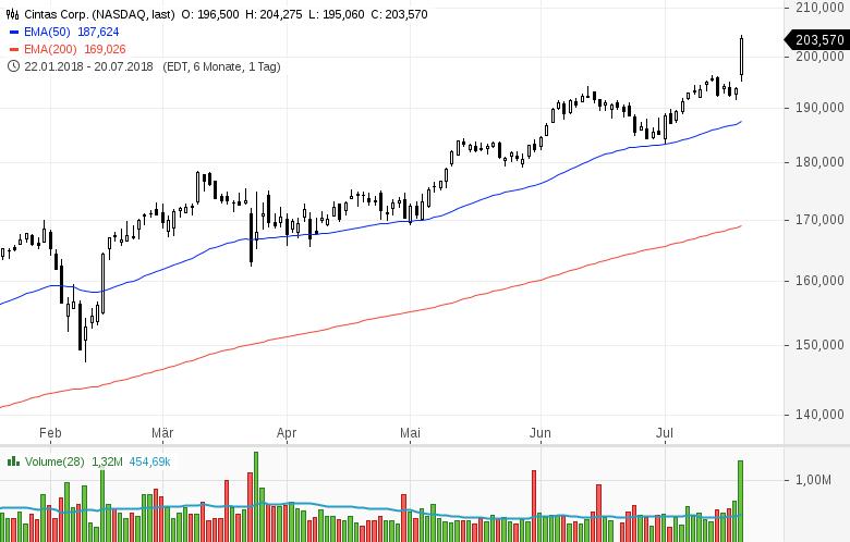 Top-Buzz-Mondelez-Centene-und-acht-weitere-US-Aktien-stehen-heute-im-Fokus-Kommentar-GodmodeTrader-Team-GodmodeTrader.de-6