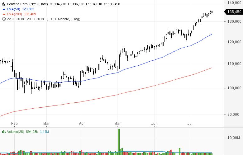 Top-Buzz-Mondelez-Centene-und-acht-weitere-US-Aktien-stehen-heute-im-Fokus-Kommentar-GodmodeTrader-Team-GodmodeTrader.de-7