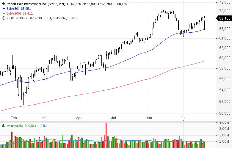 Top-Buzz-Mondelez-Centene-und-acht-weitere-US-Aktien-stehen-heute-im-Fokus-Kommentar-GodmodeTrader-Team-GodmodeTrader.de-8