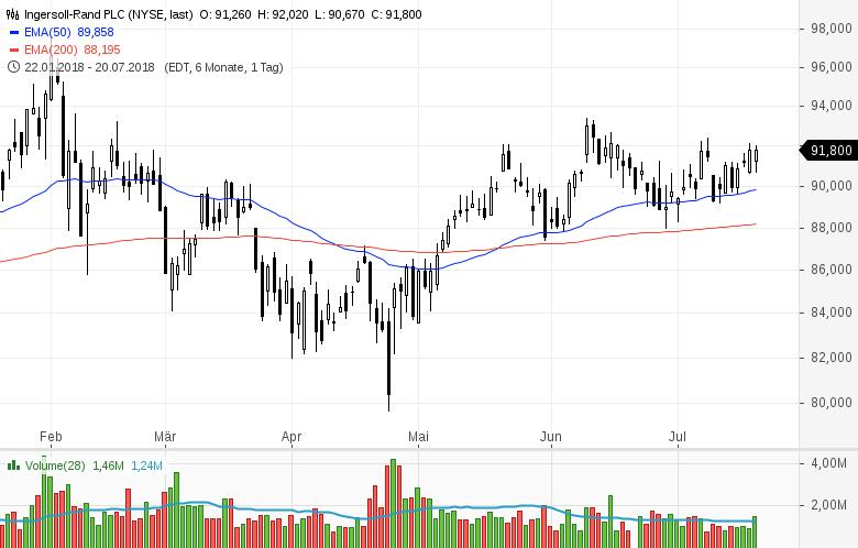 Top-Buzz-Mondelez-Centene-und-acht-weitere-US-Aktien-stehen-heute-im-Fokus-Kommentar-GodmodeTrader-Team-GodmodeTrader.de-9