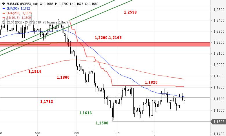 EUR-USD-Tagesausblick-Was-haben-die-Bullen-noch-drauf-Chartanalyse-Bastian-Galuschka-GodmodeTrader.de-2
