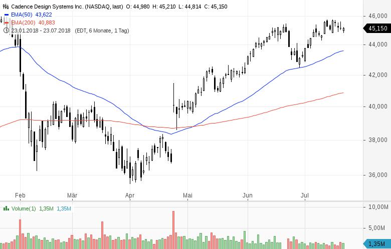 Top-Buzz-Hasbro-Amazon-und-acht-weitere-US-Aktien-stehen-heute-im-Fokus-Kommentar-GodmodeTrader-Team-GodmodeTrader.de-3