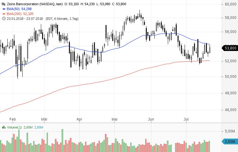 Top-Buzz-Hasbro-Amazon-und-acht-weitere-US-Aktien-stehen-heute-im-Fokus-Kommentar-GodmodeTrader-Team-GodmodeTrader.de-7
